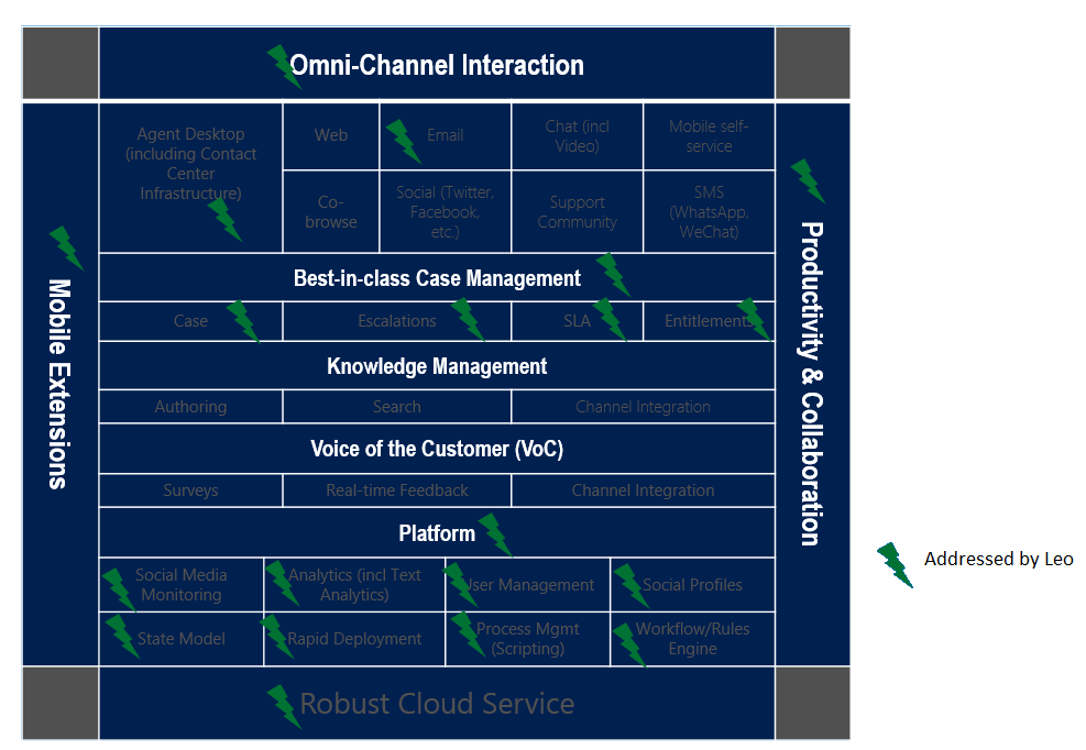 CRM Roadmap Leo